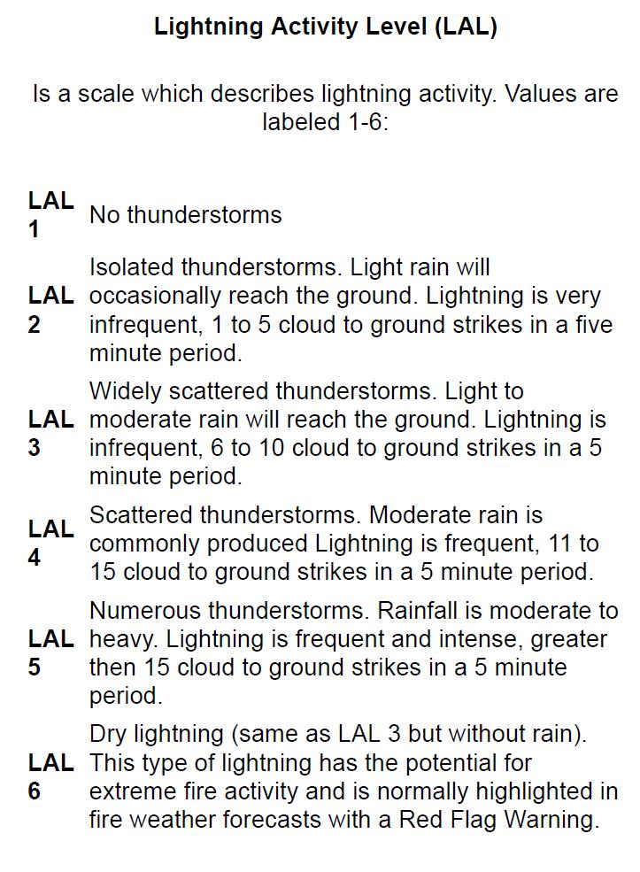 LAL - Lightning Activity Level Table